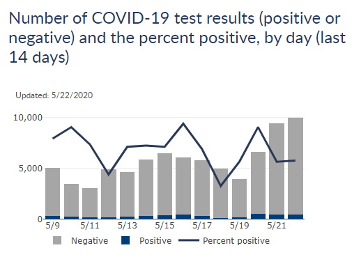 14-Day Positive Rate Chart for Wisconsin