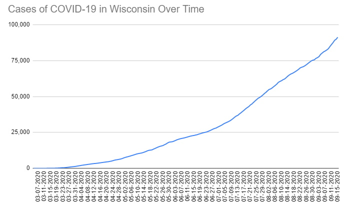 Cases of COVID-19 in Wisconsin Over Time. Data through September 14th, 2020.
