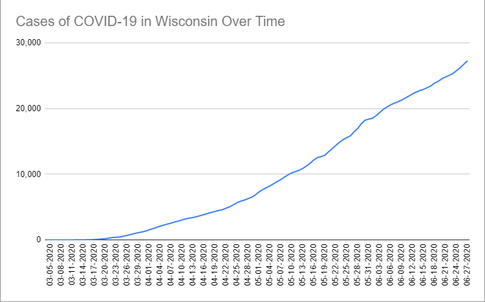 Cases of COVID-19 in Wisconsin Over Time. Data through June 27th, 2020.