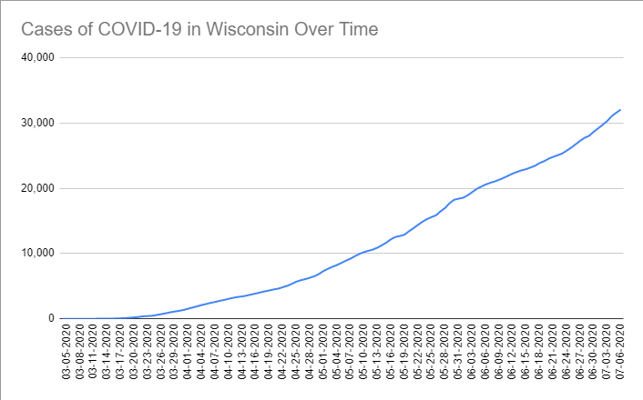 Cases of COVID-19 in Wisconsin Over Time. Data through July 6th, 2020.