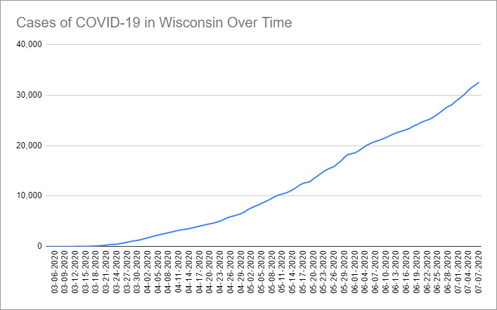 Cases of COVID-19 in Wisconsin Over Time. Data through July 7th, 2020.