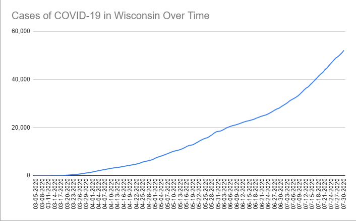 Cases of COVID-19 in Wisconsin Over Time. Data through July 30th, 2020.