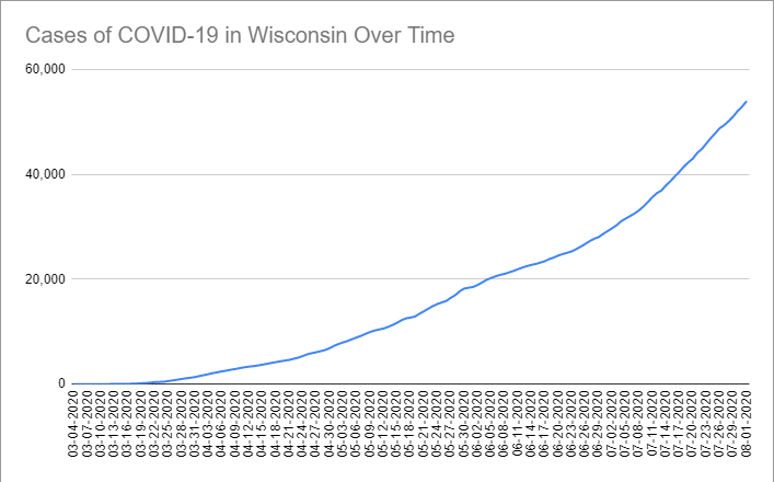 Cases of COVID-19 in Wisconsin Over Time. Data through August 1st, 2020.