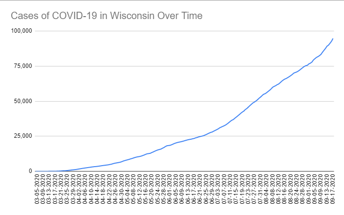 Cases of COVID-19 in Wisconsin Over Time. Data through September 17th, 2020.