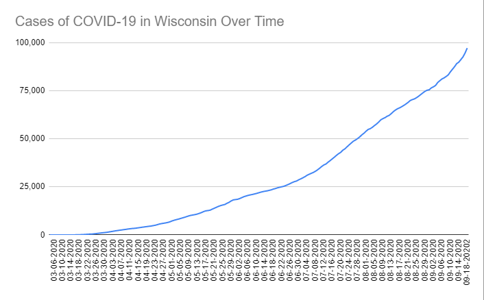 Cases of COVID-19 in Wisconsin Over Time. Data through September 18th, 2020.
