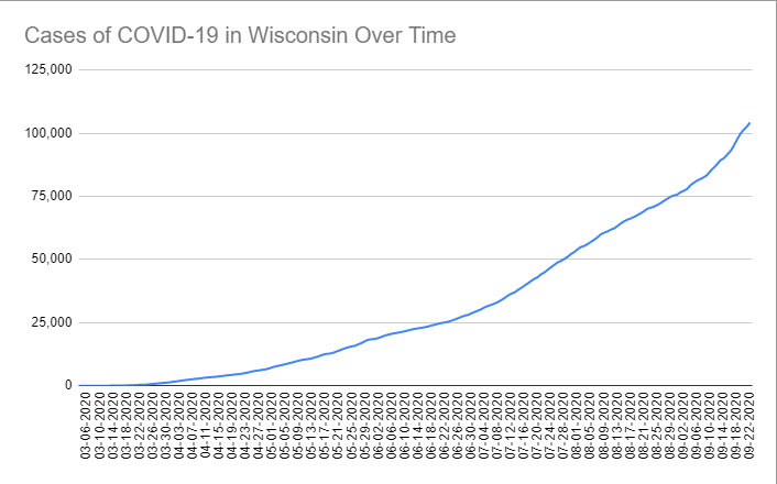 Cases of COVID-19 in Wisconsin Over Time. Data through September 22nd, 2020.
