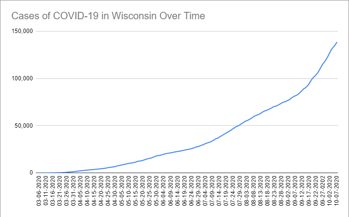 Cases of COVID-19 in Wisconsin Over Time. Data through October 7th, 2020.