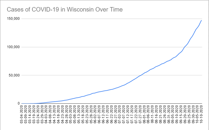 Cases of COVID-19 in Wisconsin Over Time. Data through October 10th, 2020.