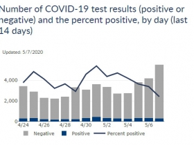 14-Day Testing and Positive Rate Chart for Wisconsin