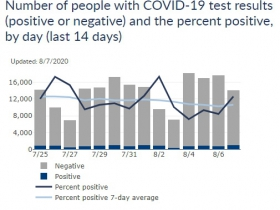 Wisconsin Cases, Positive Case Rate and Testing Totals