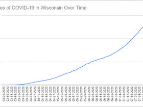 Cases of COVID-19 in Wisconsin Over Time. Data through August 5th, 2020.
