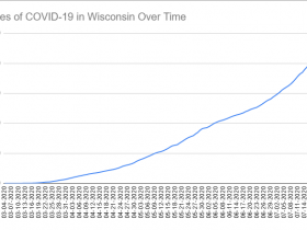 Cases of COVID-19 in Wisconsin Over Time. Data through Jul 23rd, 2020.