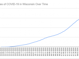 Cases of COVID-19 in Wisconsin Over Time. Data through August 15th, 2020.
