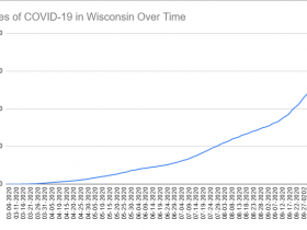 Cases of COVID-19 in Wisconsin Over Time. Data through October 12th, 2020.