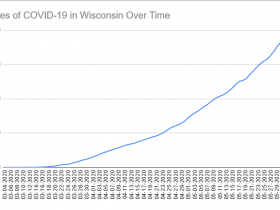 Cases of COVID-19 in Wisconsin Over Time. Data through June 4th, 2020.