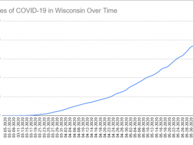 Cases of COVID-19 in Wisconsin Over Time. Data through June 5th, 2020.