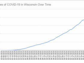 Cases of COVID-19 in Wisconsin Over Time. Data through June 6th, 2020.