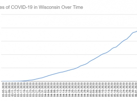 Cases of COVID-19 in Wisconsin Over Time. Data through June 7th, 2020.