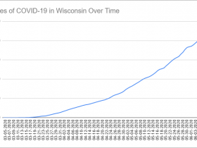 Cases of COVID-19 in Wisconsin Over Time. Data through June 9th, 2020.