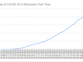 Cases of COVID-19 in Wisconsin Over Time. Data through June 10th, 2020.