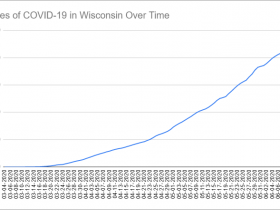 Cases of COVID-19 in Wisconsin Over Time. Data through June 12th, 2020.