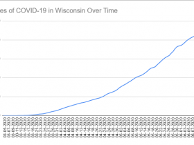 Cases of COVID-19 in Wisconsin Over Time. Data through June 13th, 2020.