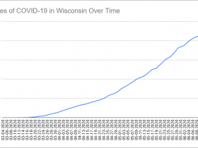 Cases of COVID-19 in Wisconsin Over Time. Data through June 14th, 2020.