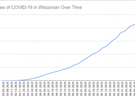 Cases of COVID-19 in Wisconsin Over Time. Data through June 15th, 2020.