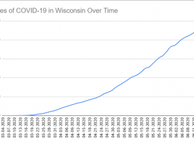 Cases of COVID-19 in Wisconsin Over Time. Data through June 17th, 2020.