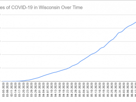 Cases of COVID-19 in Wisconsin Over Time. Data through June 18th, 2020.