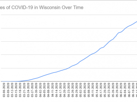 Cases of COVID-19 in Wisconsin Over Time. Data through June 19th, 2020.