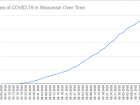 Cases of COVID-19 in Wisconsin Over Time. Data through June 20th, 2020.
