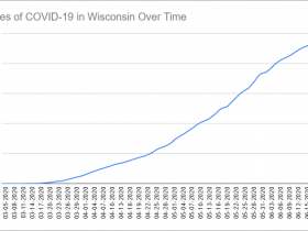 Cases of COVID-19 in Wisconsin Over Time. Data through June 21st, 2020.