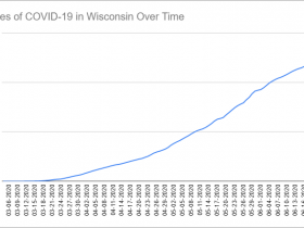 Cases of COVID-19 in Wisconsin Over Time. Data through June 22nd, 2020.