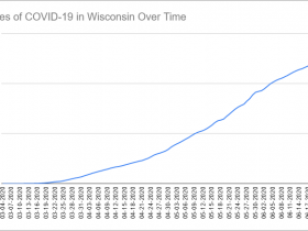 Cases of COVID-19 in Wisconsin Over Time. Data through June 23rd, 2020.