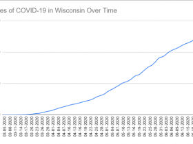Cases of COVID-19 in Wisconsin Over Time. Data through June 24th, 2020.