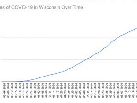 Cases of COVID-19 in Wisconsin Over Time. Data through June 25th, 2020.