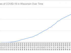 Cases of COVID-19 in Wisconsin Over Time. Data through July 26th, 2020.
