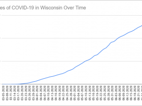 Cases of COVID-19 in Wisconsin Over Time. Data through June 30th, 2020.