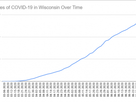 Cases of COVID-19 in Wisconsin Over Time. Data through July 1st, 2020.