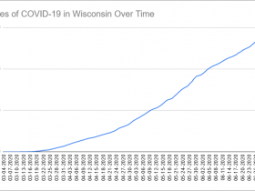 Cases of COVID-19 in Wisconsin Over Time. Data through July 2nd, 2020.