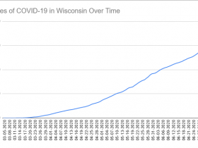 Cases of COVID-19 in Wisconsin Over Time. Data through July 3rd, 2020.