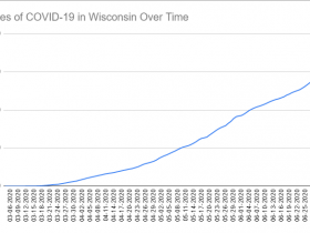 Cases of COVID-19 in Wisconsin Over Time. Data through July 4th, 2020.