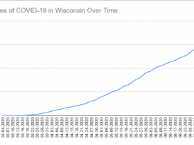 Cases of COVID-19 in Wisconsin Over Time. Data through July 5th, 2020.