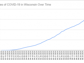 Cases of COVID-19 in Wisconsin Over Time. Data through July 8th, 2020.