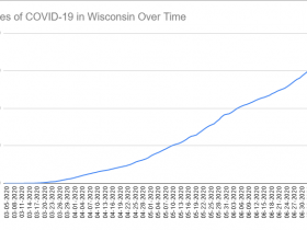 Cases of COVID-19 in Wisconsin Over Time. Data through July 9th, 2020.