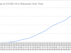 Cases of COVID-19 in Wisconsin Over Time. Data through July 11th, 2020.