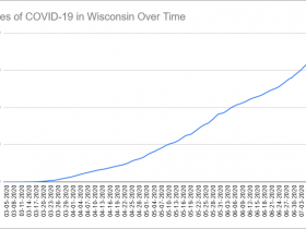 Cases of COVID-19 in Wisconsin Over Time. Data through July 12th, 2020.