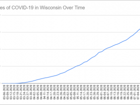 Cases of COVID-19 in Wisconsin Over Time. Data through July 13th, 2020.