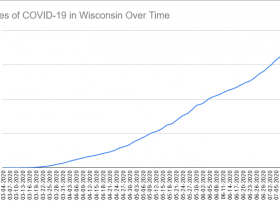 Cases of COVID-19 in Wisconsin Over Time. Data through July 14th, 2020.